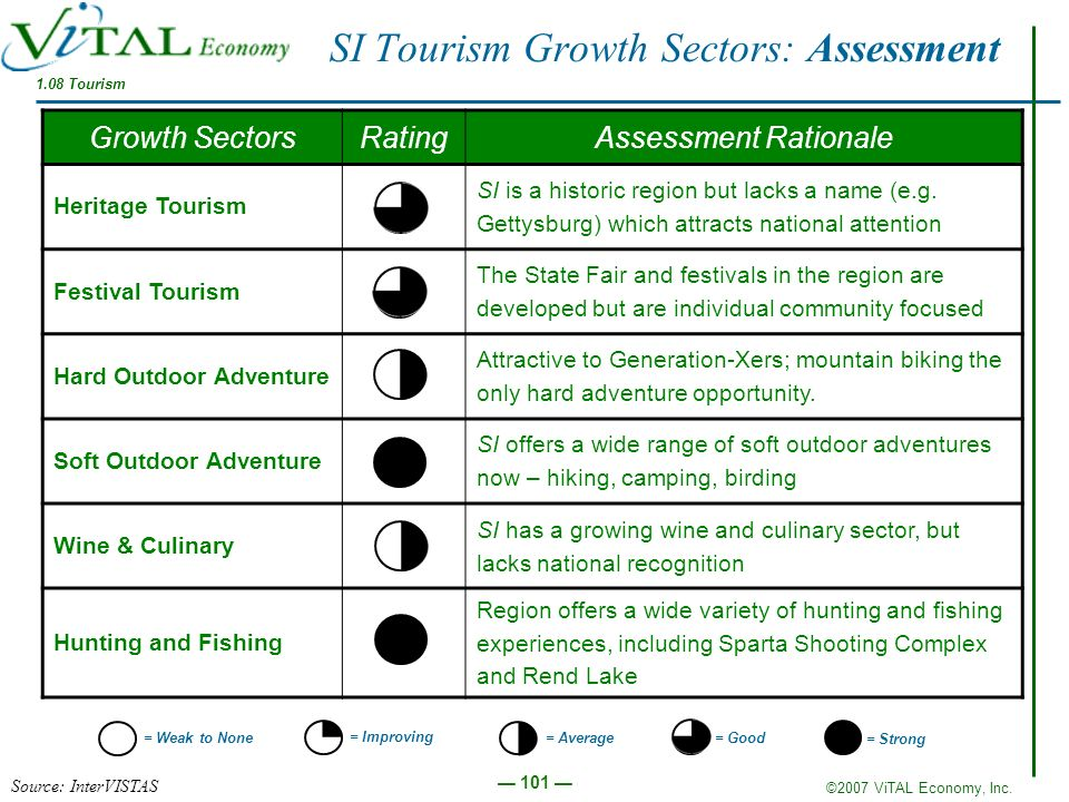 SI Tourism Growth Sectors: Assessment