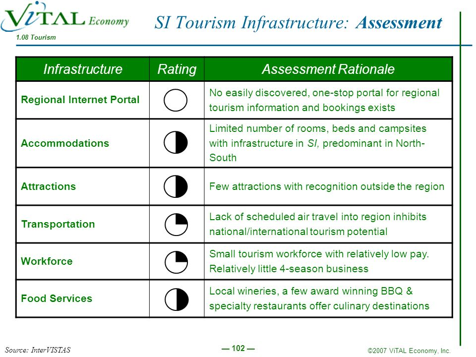 SI Tourism Infrastructure: Assessment