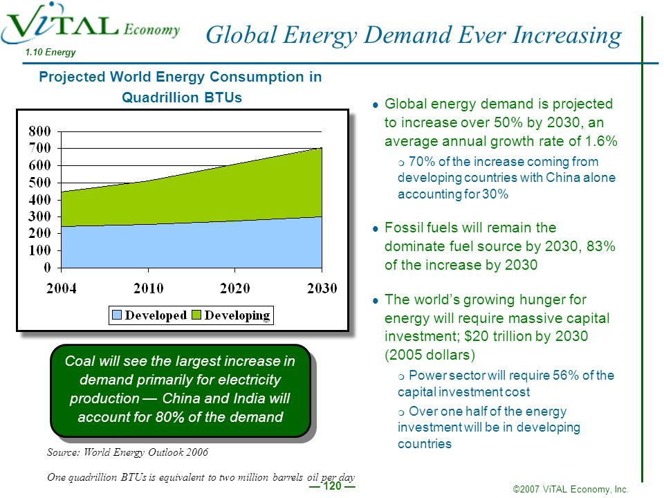 Global Energy Demand Ever Increasing