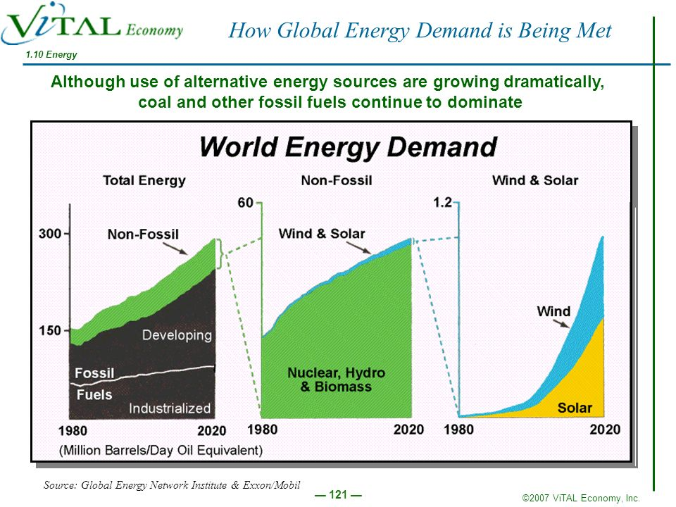 How Global Energy Demand is Being Met