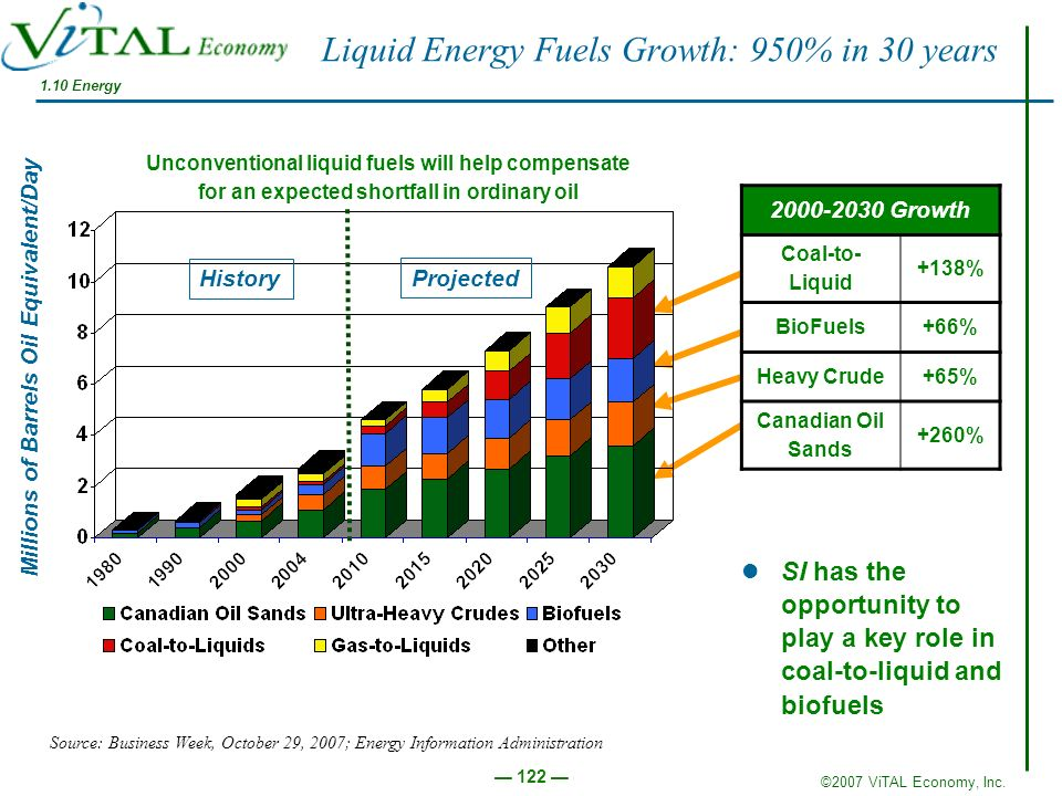 Liquid Energy Fuels Growth: 950% in 30 years
