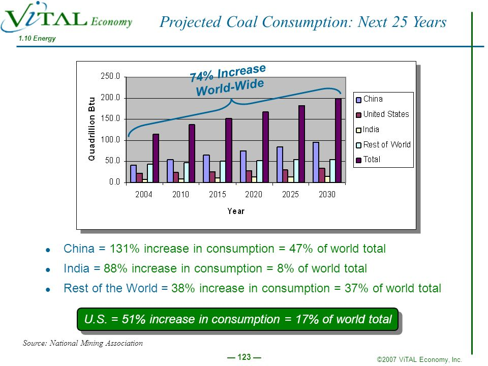 Projected Coal Consumption: Next 25 Years