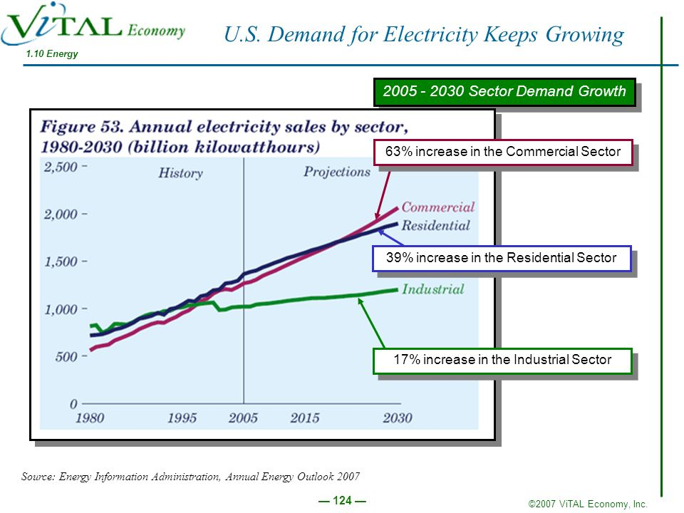 U.S. Demand for Electricity Keeps Growing