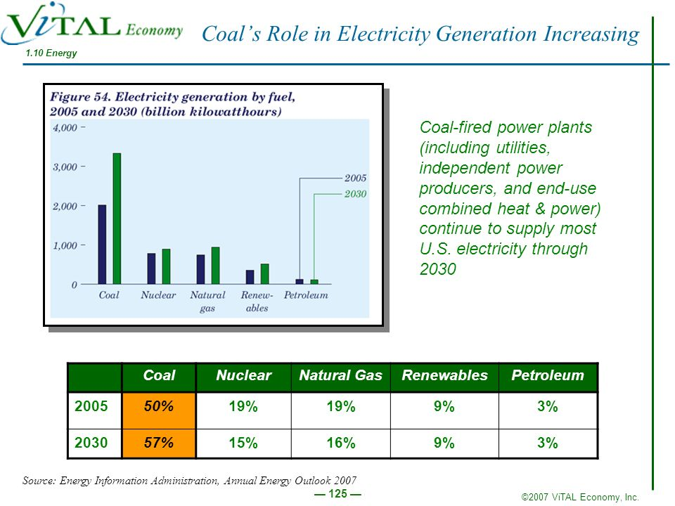 Coal's Role in Electricity Generation Increasing