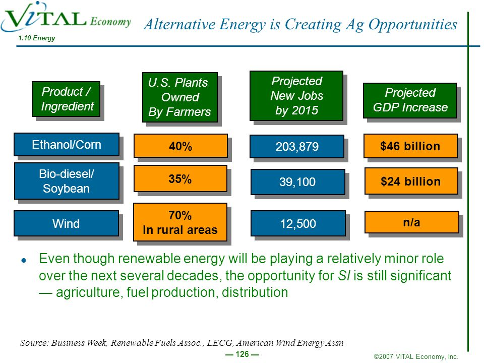 Alternative Energy is Creating Ag Opportunities