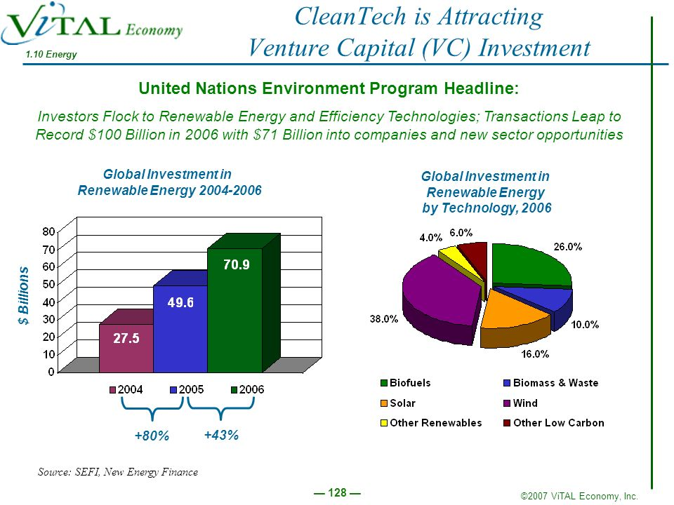 CleanTech is Attracting Venture Capital (VC) Investment