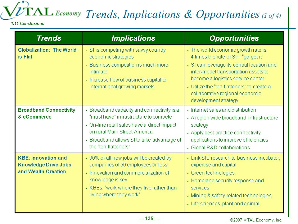 Trends, Implications & Opportunities (1 of 4)