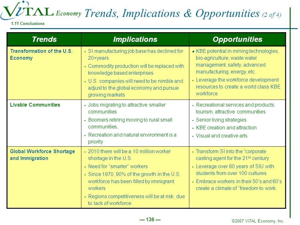 Trends, Implications & Opportunities (2 of 4)