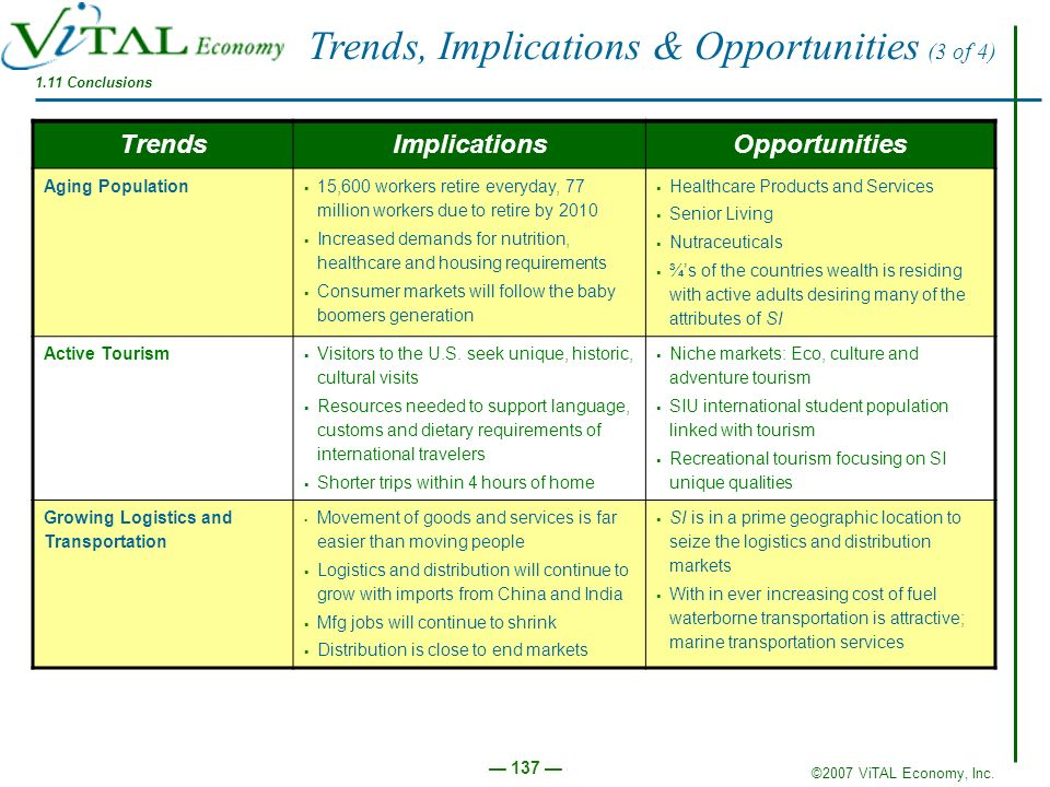 Trends, Implications & Opportunities (3 of 4)
