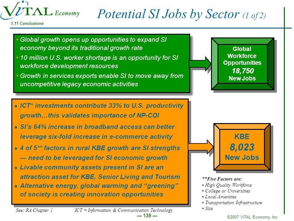 Potential SI Jobs by Sector (1 of 2)