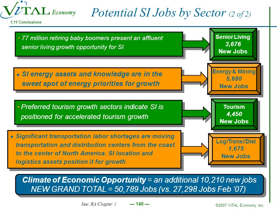 Potential SI Jobs by Sector (2 of 2)