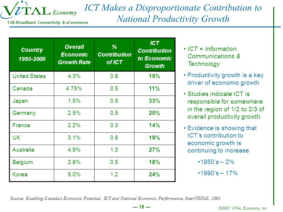 ICT Makes a Disproportionate Contribution to National Productivity Growth