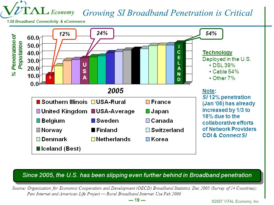 Growing SI Broadband Penetration is Critical