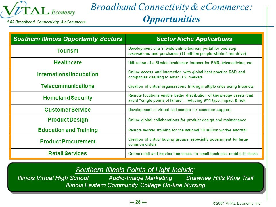 Broadband Connectivity & eCommerce: Opportunities