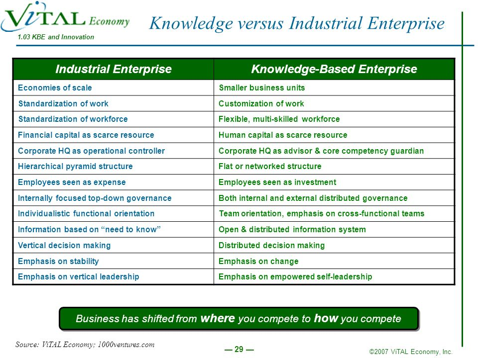 Knowledge versus Industrial Enterprise