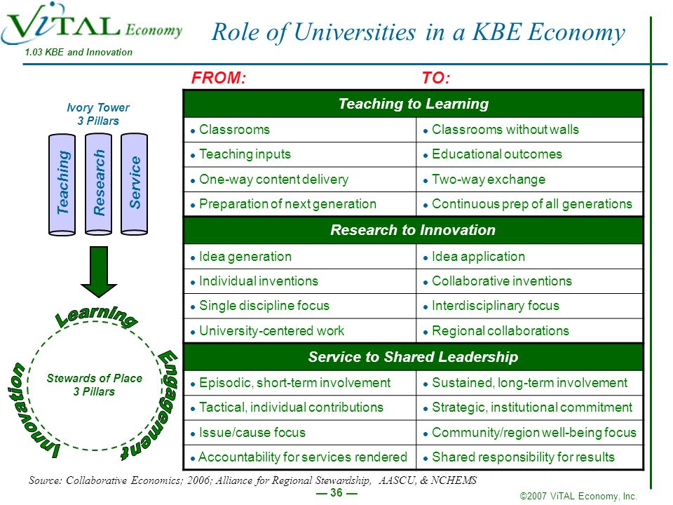 Role of Universities in a KBE Economy