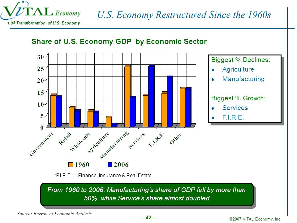 U.S. Economy Restructured Since the 1960s