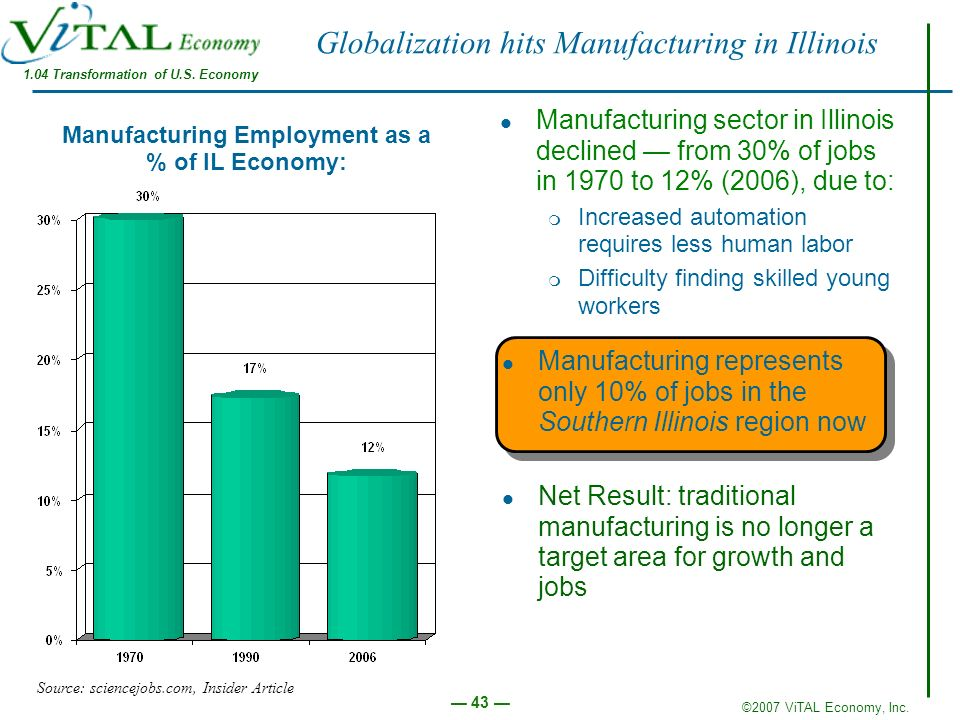 Globalization hits Manufacturing in Illinois