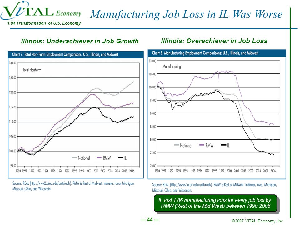 1.04 Transformation of U.S. Economy