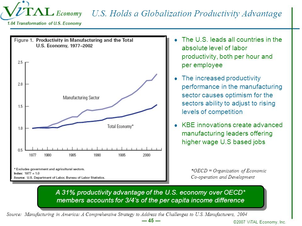 U.S. Holds a Globalization Productivity Advantage