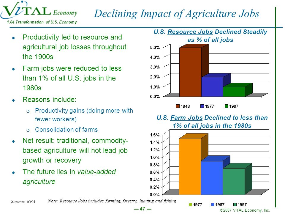 Declining Impact of Agriculture Jobs