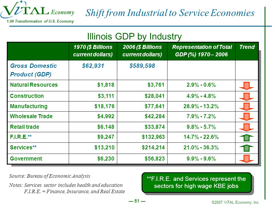 Shift from Industrial to Service Economies