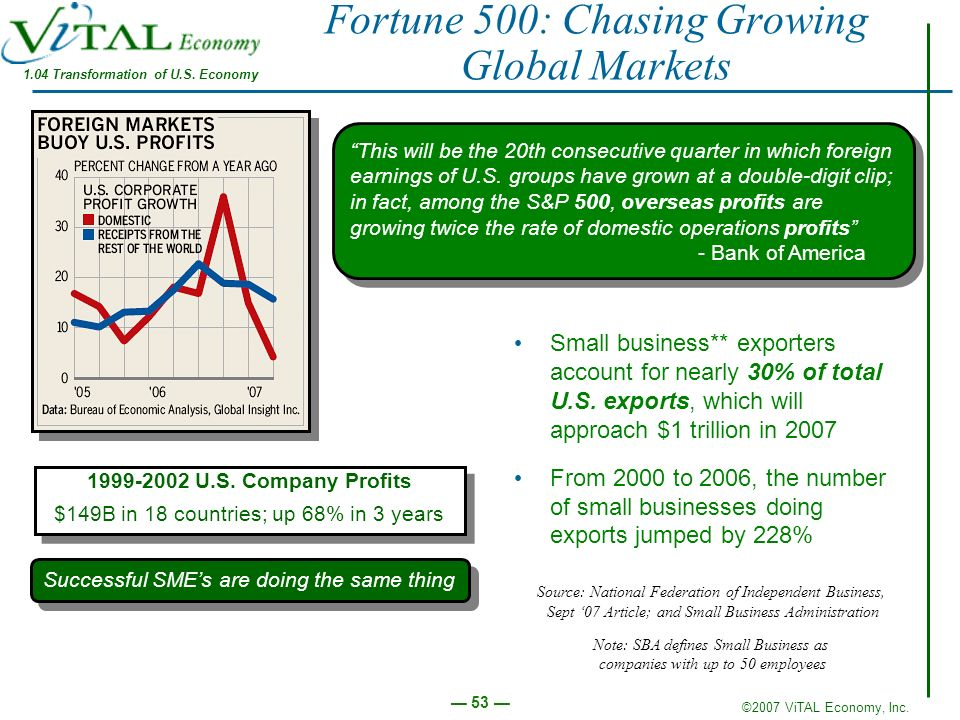 Fortune 500: Chasing Growing Global Markets