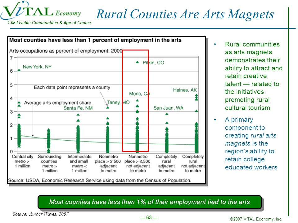 Rural Counties Are Arts Magnets