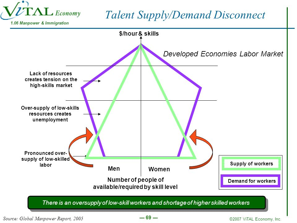 Talent Supply/Demand Disconnect