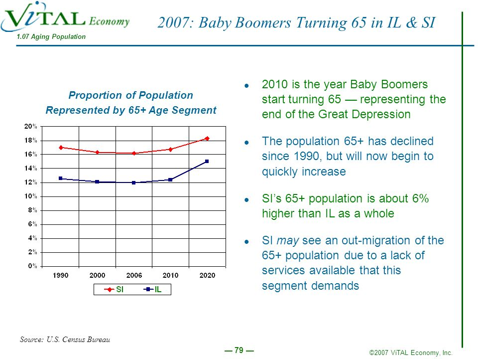 2007: Baby Boomers Turning 65 in IL & SI