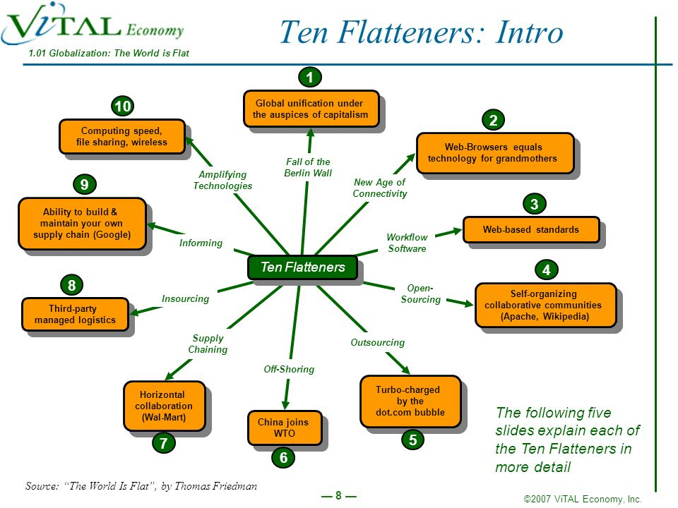 Ten Flatteners: Intro 1.01 Globalization: The World is Flat. 1. Global unification under. the auspices of capitalism.