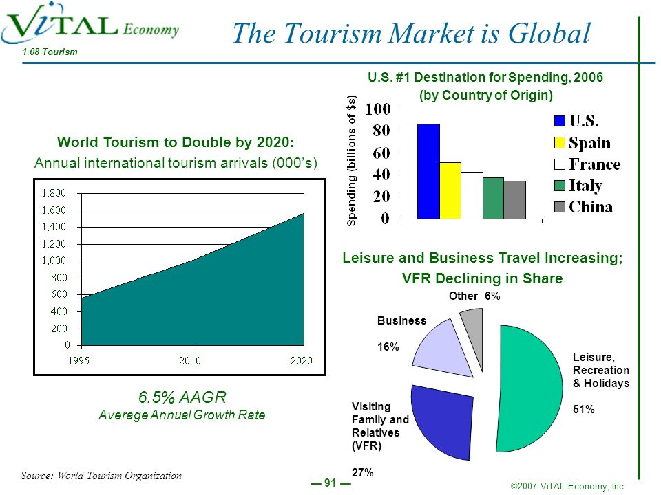 The Tourism Market is Global