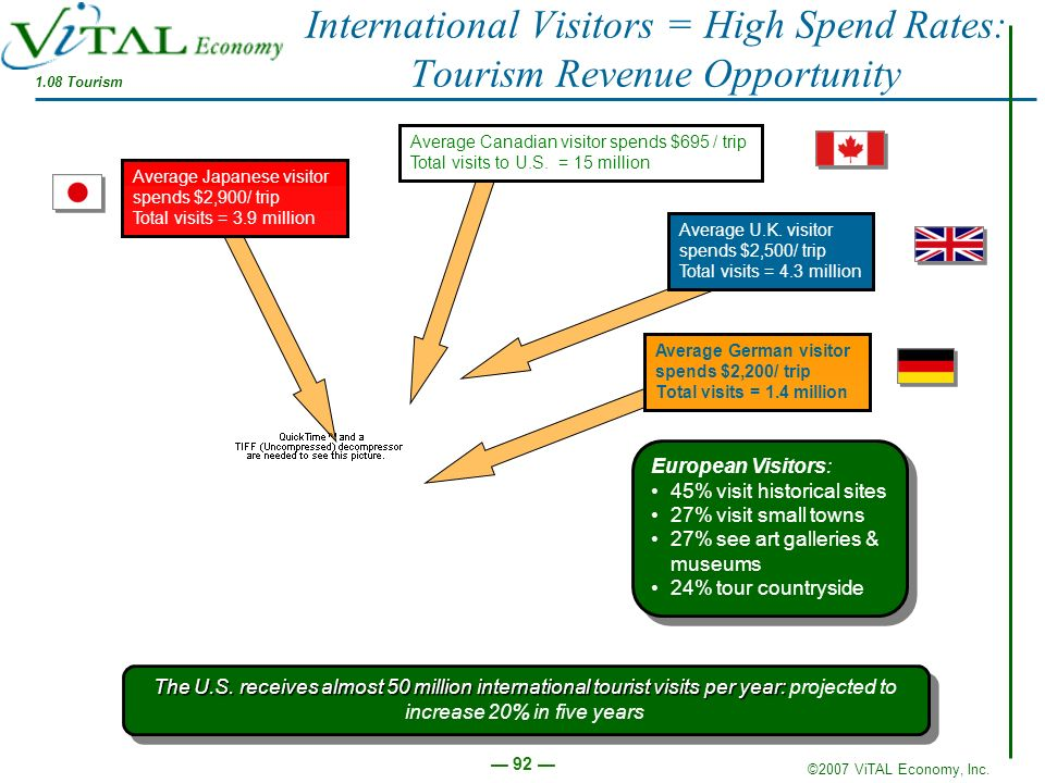 International Visitors = High Spend Rates: Tourism Revenue Opportunity