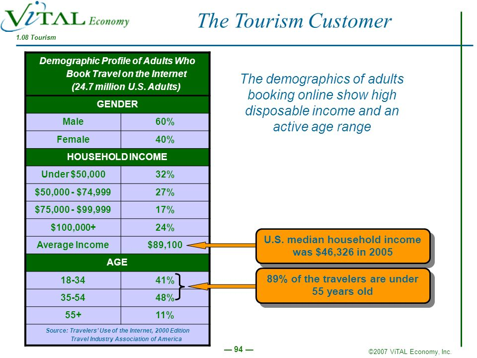 The Tourism Customer 1.08 Tourism. Demographic Profile of Adults Who Book Travel on the Internet (24.7 million U.S. Adults)