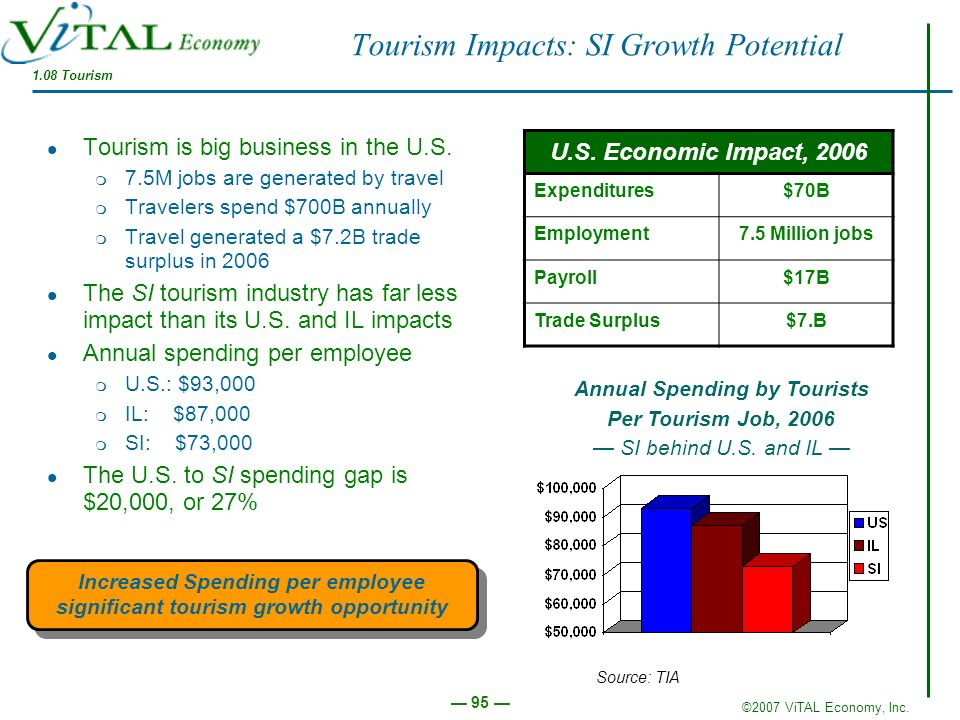 Tourism Impacts: SI Growth Potential