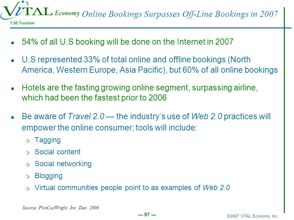 Online Bookings Surpasses Off-Line Bookings in 2007