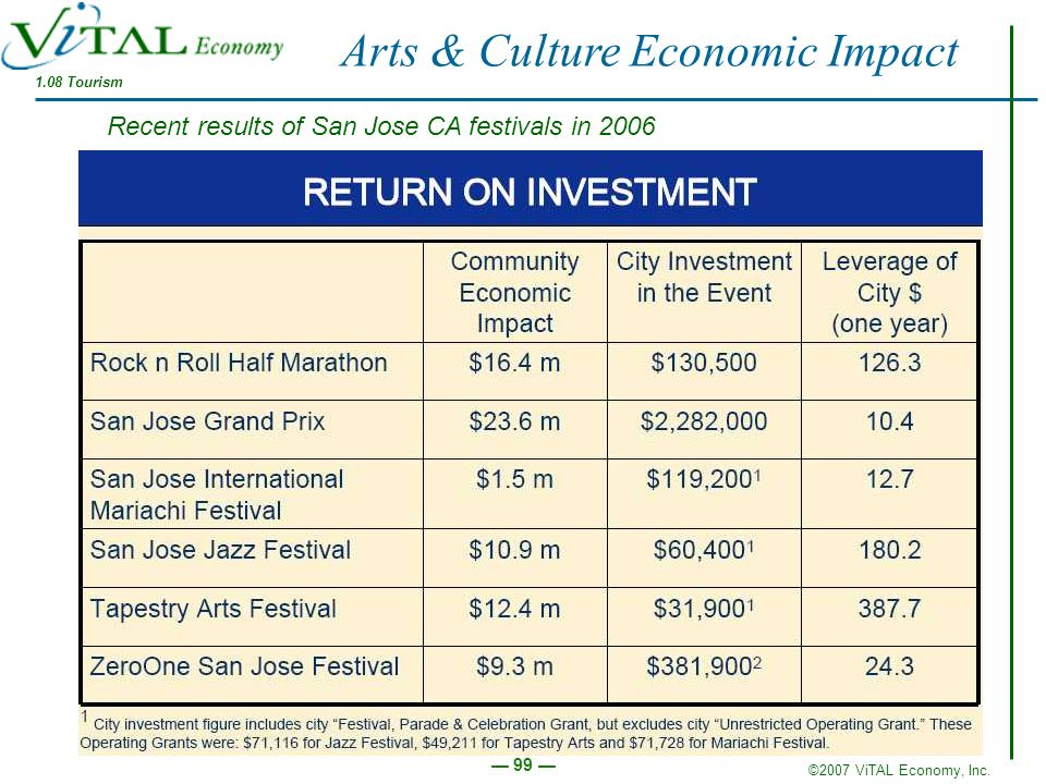Arts & Culture Economic Impact