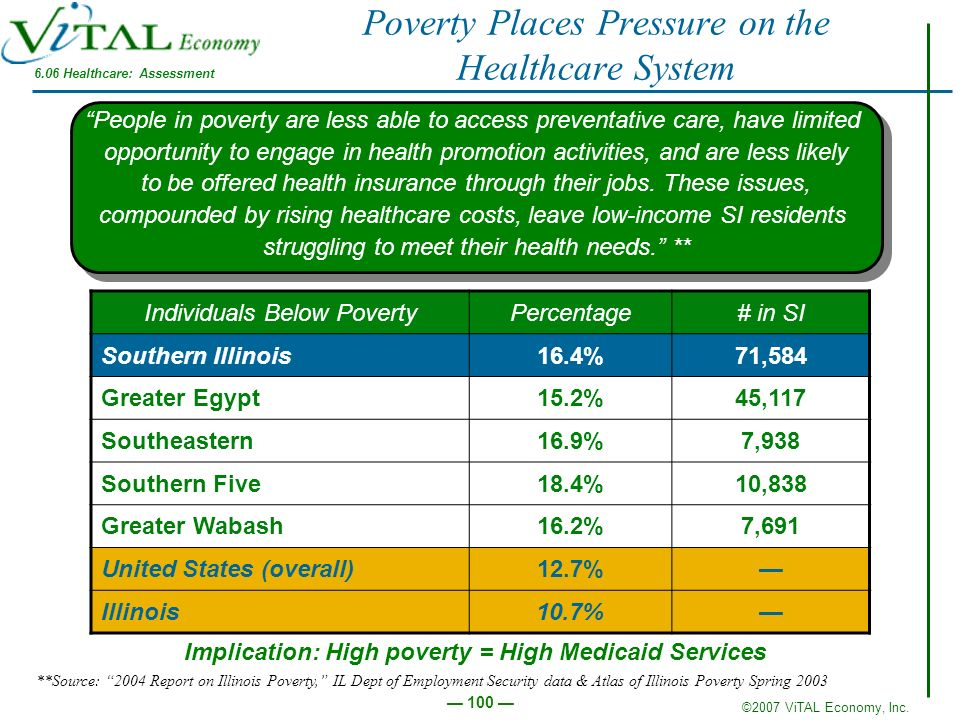 Poverty Places Pressure on the Healthcare System