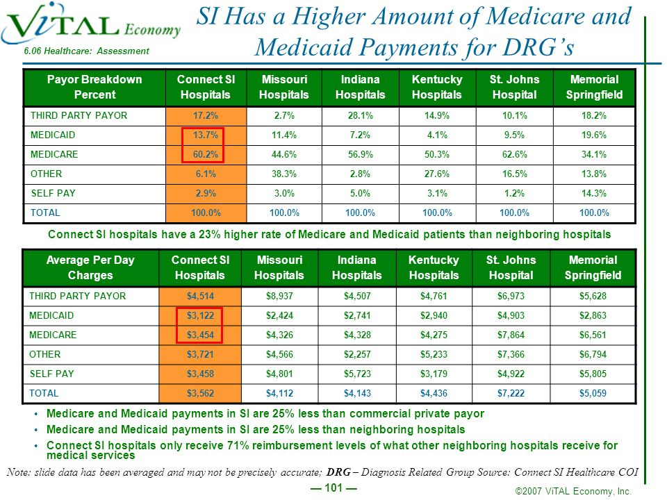 SI Has a Higher Amount of Medicare and Medicaid Payments for DRG's