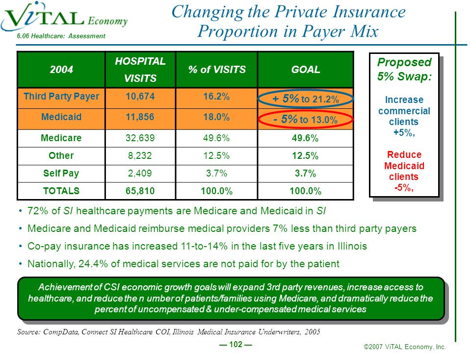 Changing the Private Insurance Proportion in Payer Mix