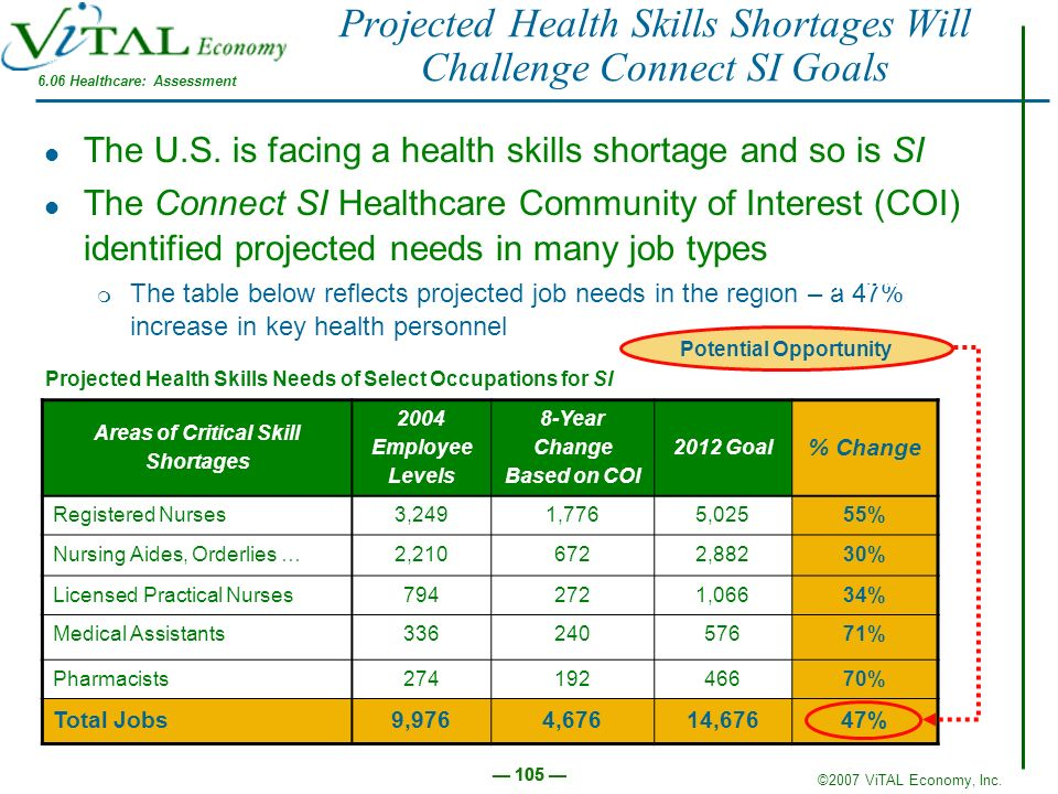 Projected Health Skills Shortages Will Challenge Connect SI Goals