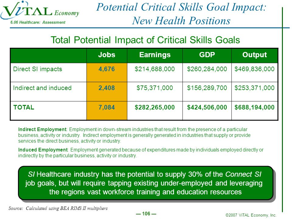 Potential Critical Skills Goal Impact: New Health Positions