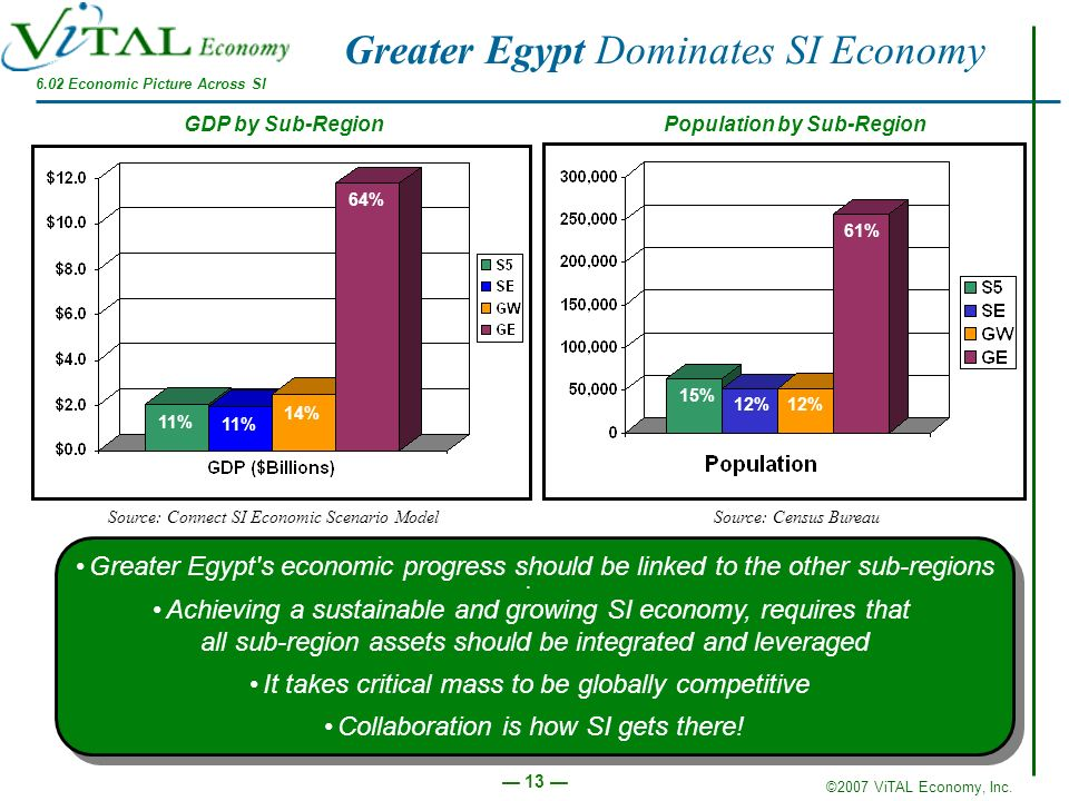 Greater Egypt Dominates SI Economy