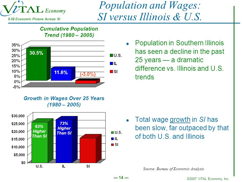 Population and Wages: SI versus Illinois & U.S.