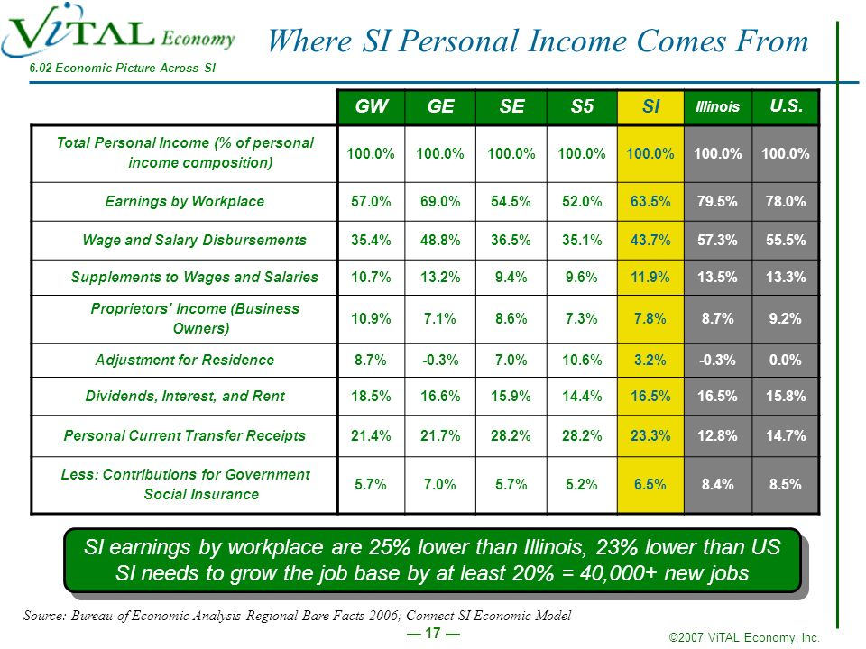 Where SI Personal Income Comes From
