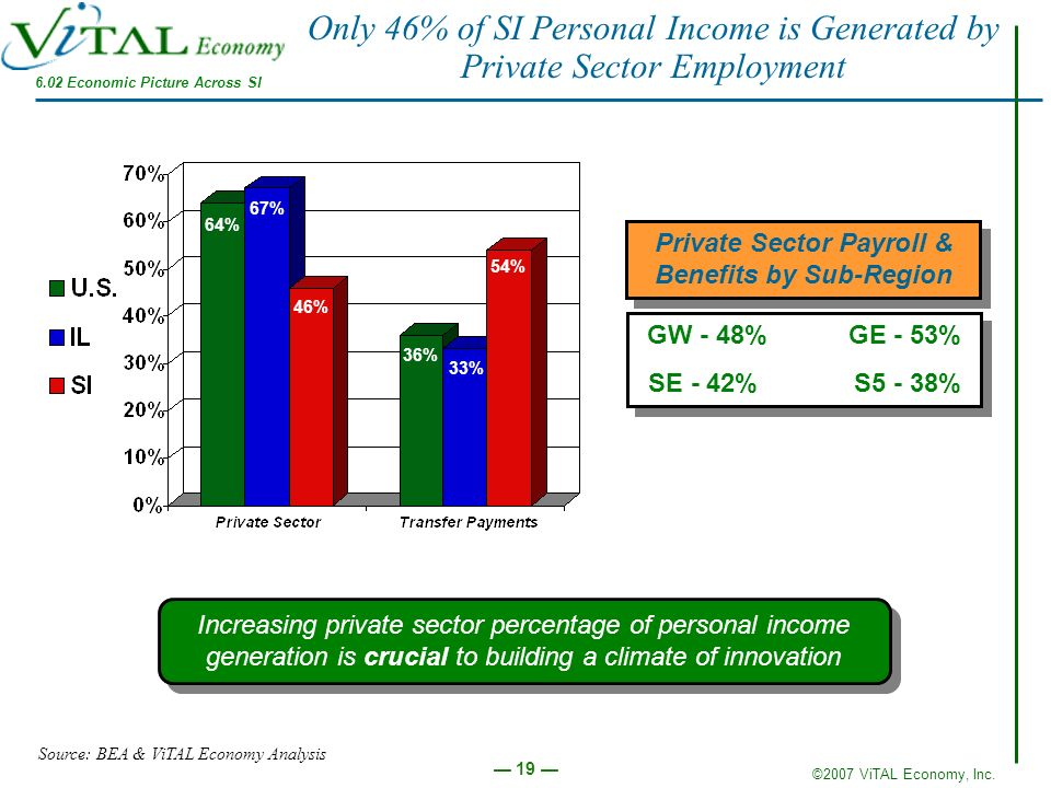 Only 46% of SI Personal Income is Generated by Private Sector Employment