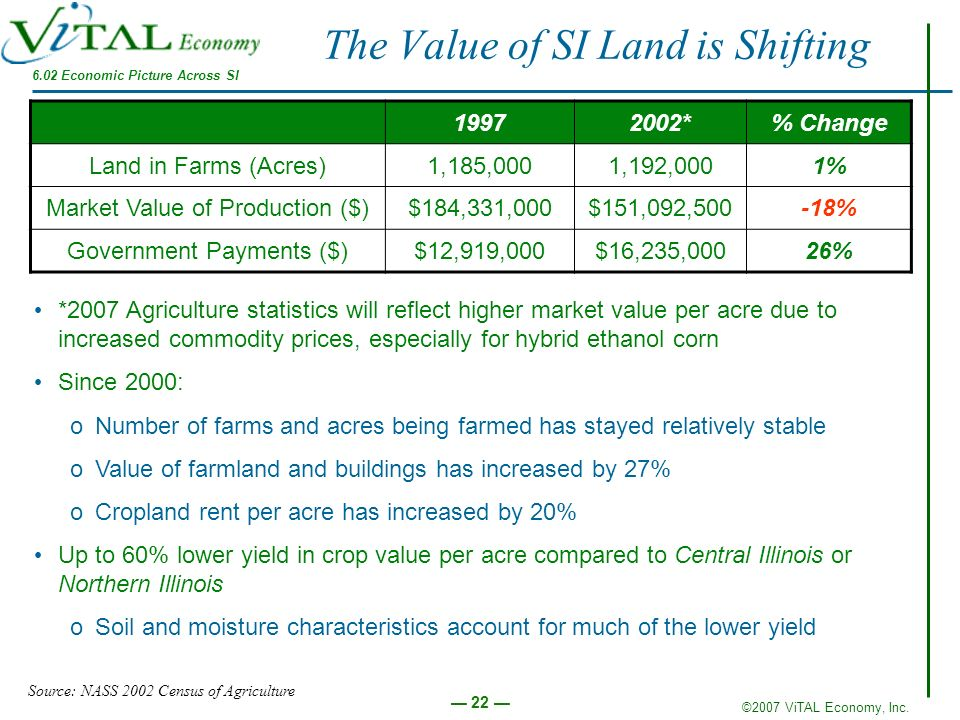 The Value of SI Land is Shifting