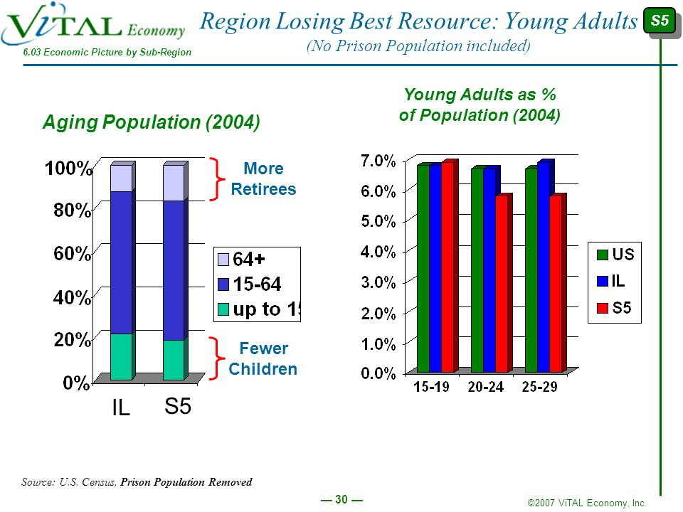 Region Losing Best Resource: Young Adults (No Prison Population included)