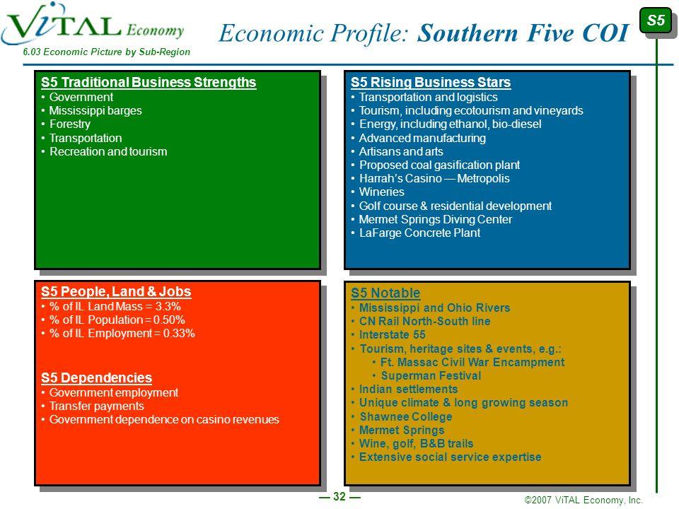 6.03 Economic Picture by Sub-Region