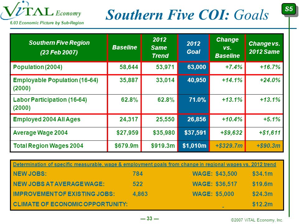 Southern Five COI: Goals